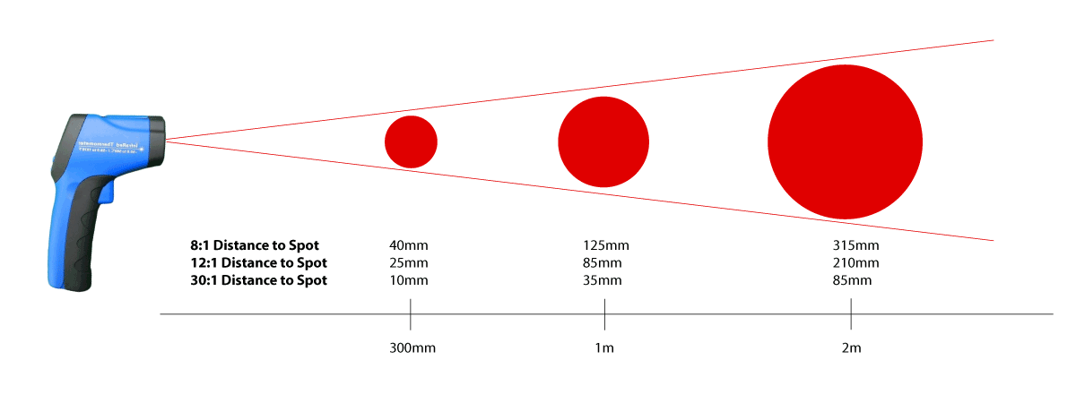 distance-to-spot-ratio-explained