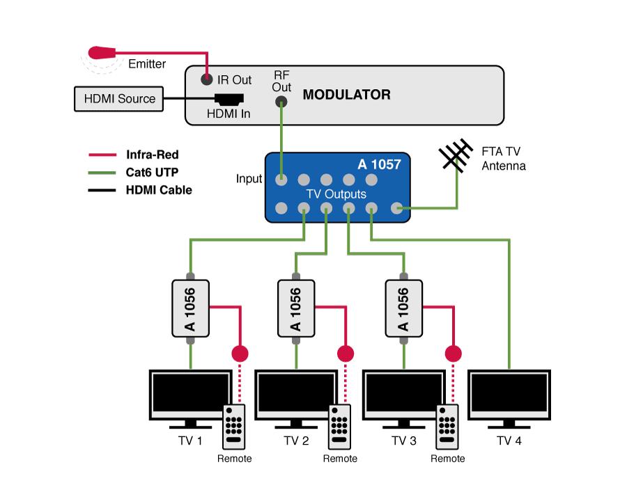 resi-linx hd digital modulator wiring diagram